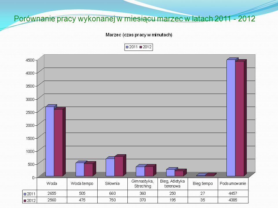 Porównanie pracy wykonanej w miesiącu marzec w latach 2011 - 2012