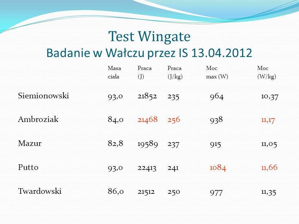 Test Wingate Badanie w Wałczu przez IS 13.04.2012