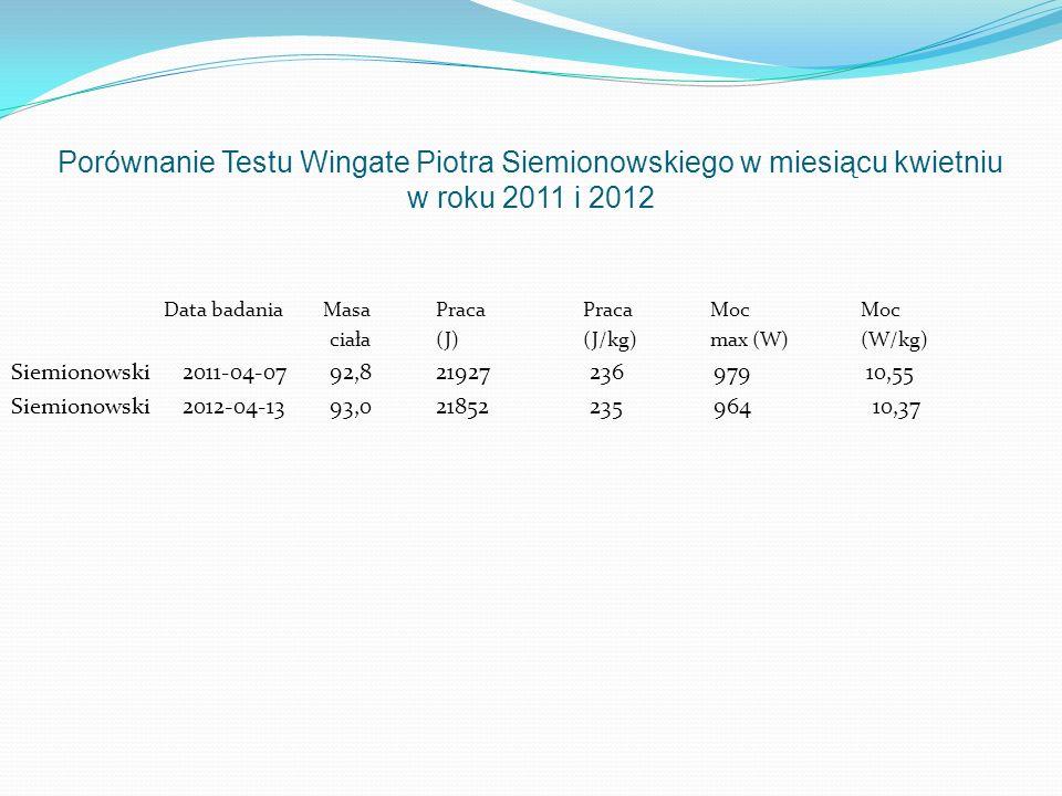 Porównanie Testu Wingate Piotra Siemionowskiego w miesiącu kwietniu w roku 2011 i 2012