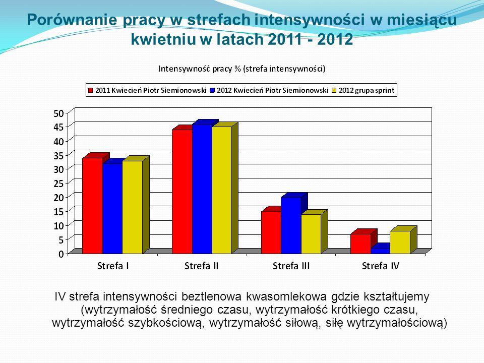 Porównanie pracy w strefach intensywności w miesiącu kwietniu w latach 2011 - 2012