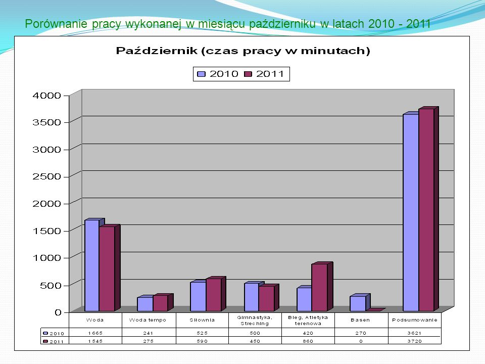 Porównanie pracy wykonanej w miesiącu październiku w latach 2010 - 2011