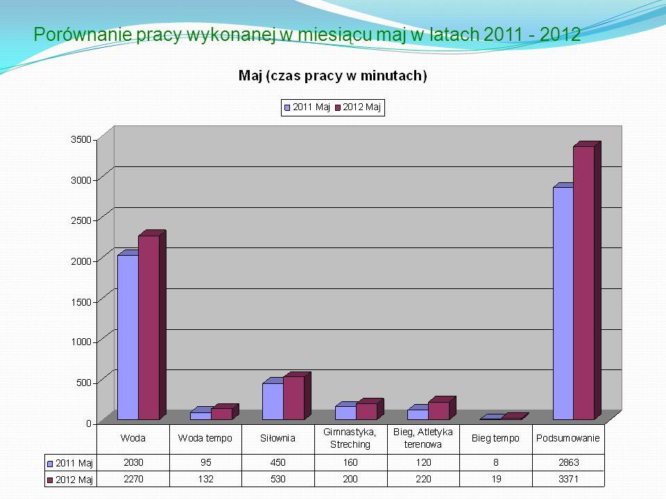 Porównanie pracy wykonanej w miesiącu maj w latach 2011 - 2012