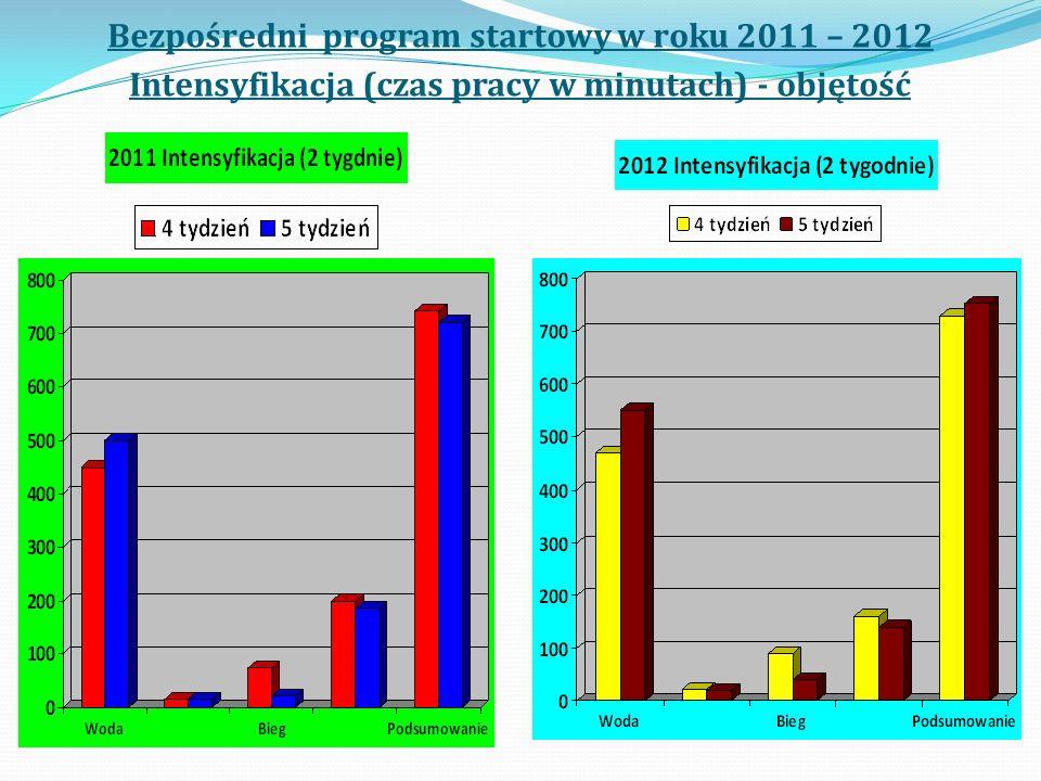 Bezpośredni program startowy w roku 2011 – 2012 Intensyfikacja (czas pracy w minutach) - objętość