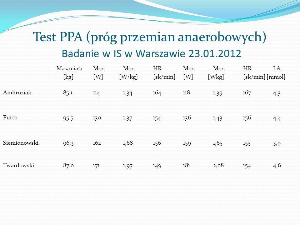 Test PPA (próg przemian anaerobowych) Badanie w IS w Warszawie 23. 01