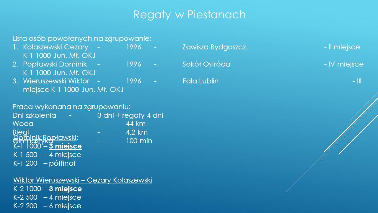 Regaty w Piestanach Lista osób powołanych na zgrupowanie: