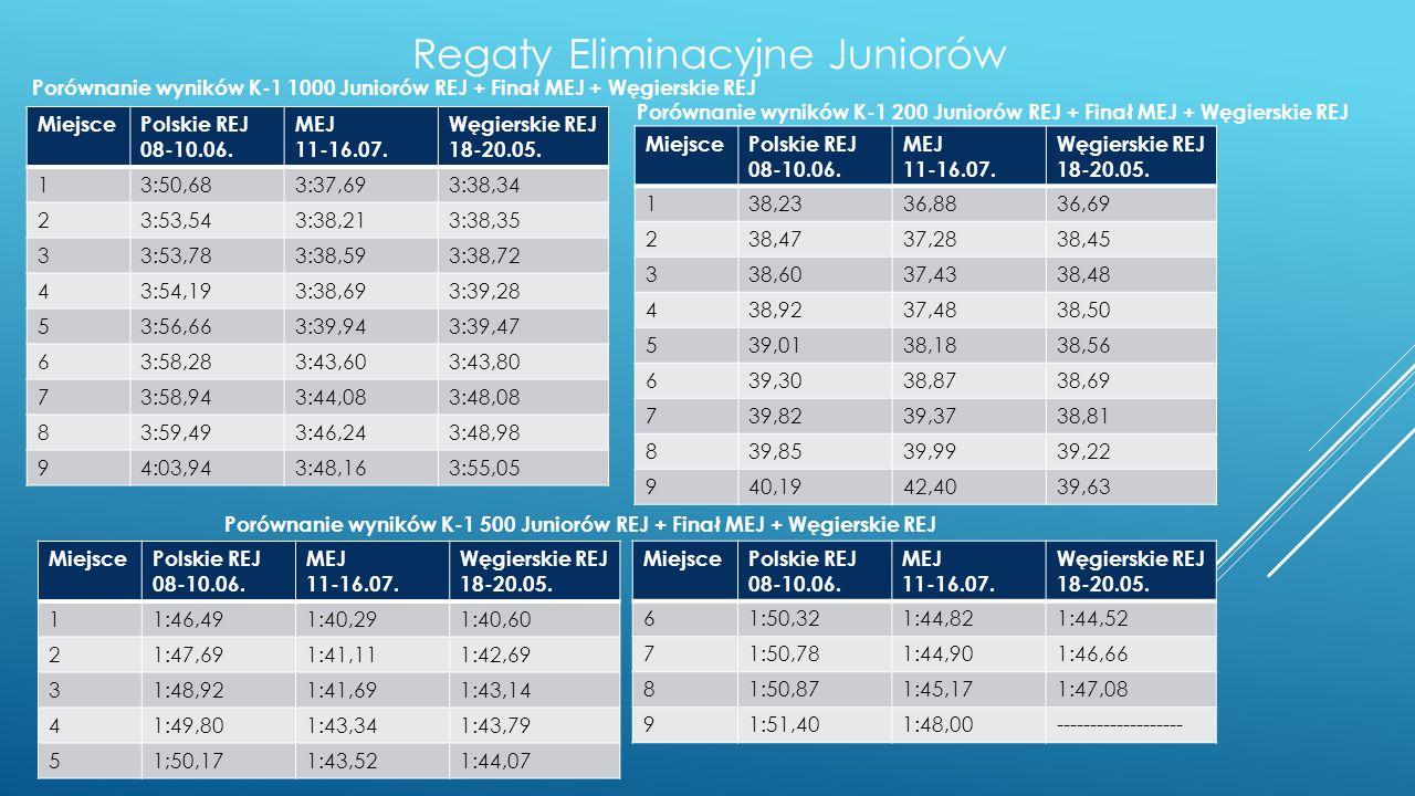 Regaty Eliminacyjne Juniorów