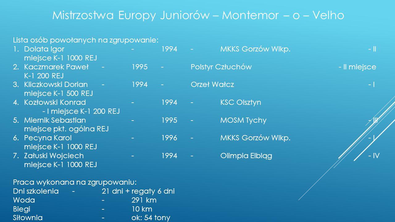 Mistrzostwa Europy Juniorów – Montemor – o – Velho