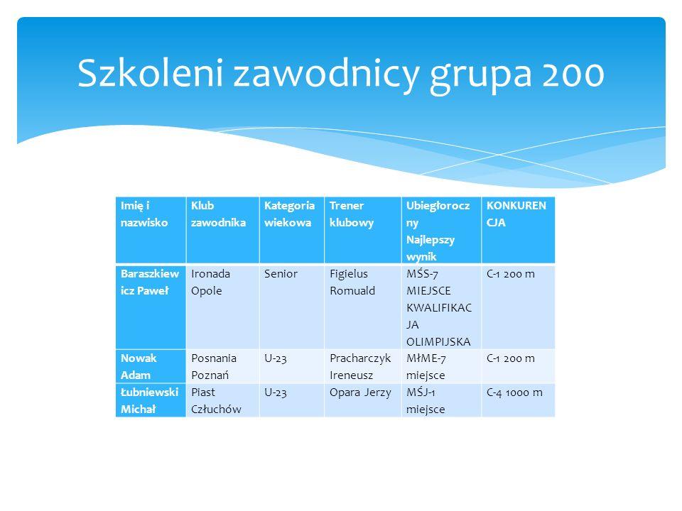 Szkoleni zawodnicy grupa 200