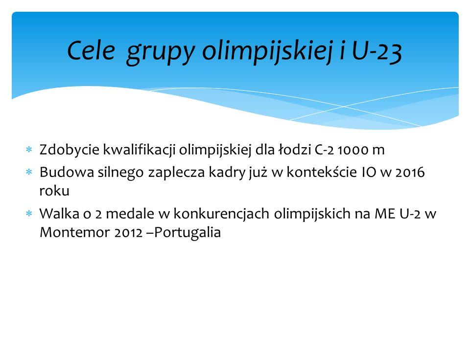 Cele grupy olimpijskiej i U-23