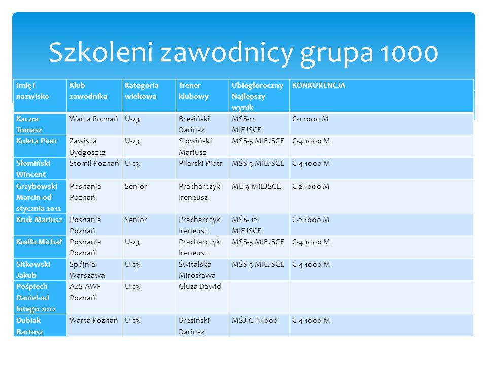 Szkoleni zawodnicy grupa 1000