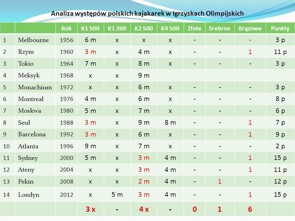 Analiza występów polskich kajakarek w Igrzyskach Olimpijskich