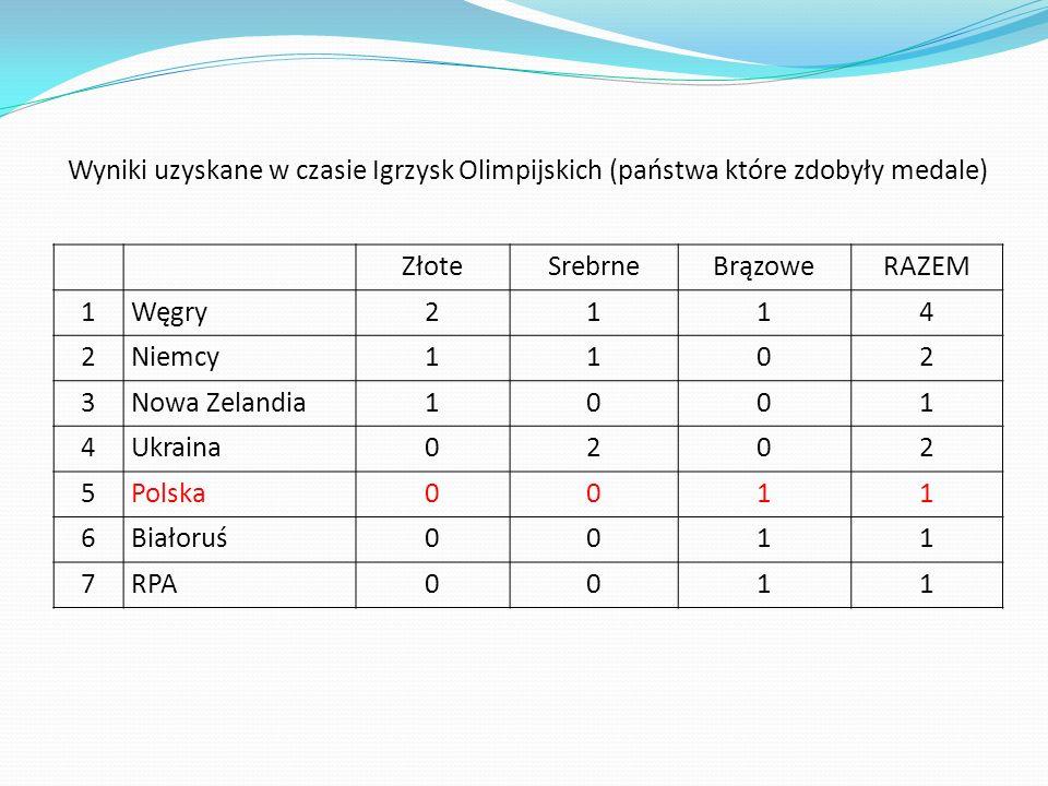 Wyniki uzyskane w czasie Igrzysk Olimpijskich (państwa które zdobyły medale)