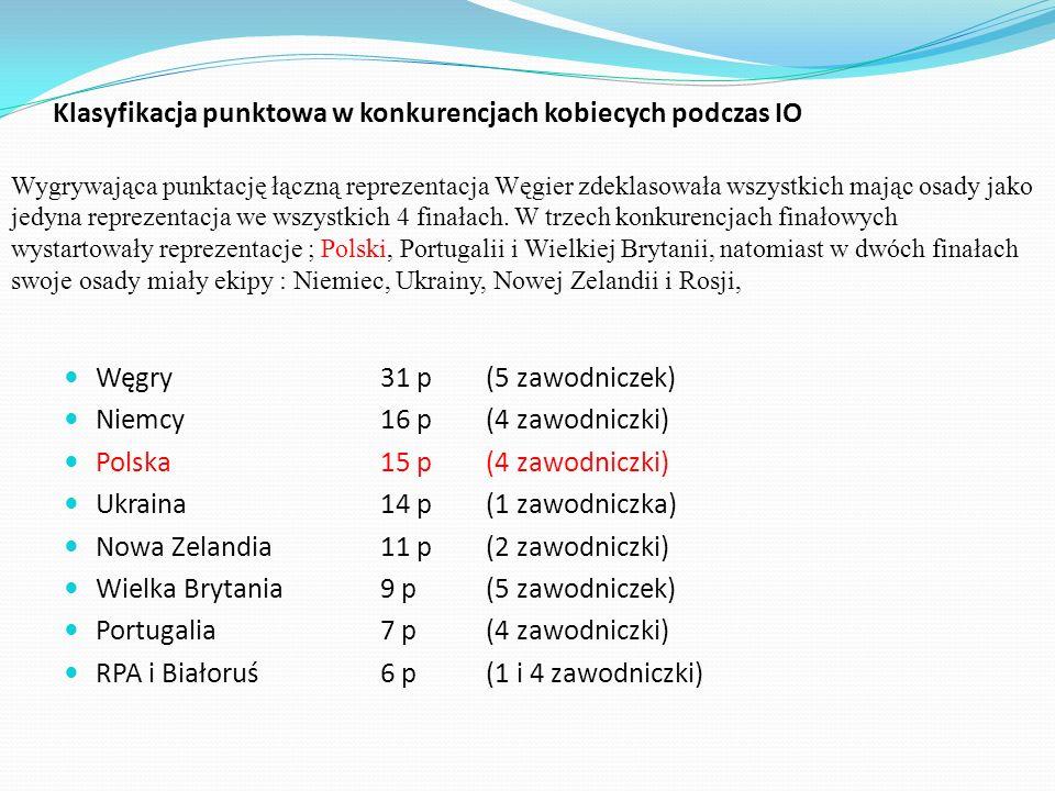 Klasyfikacja punktowa w konkurencjach kobiecych podczas IO