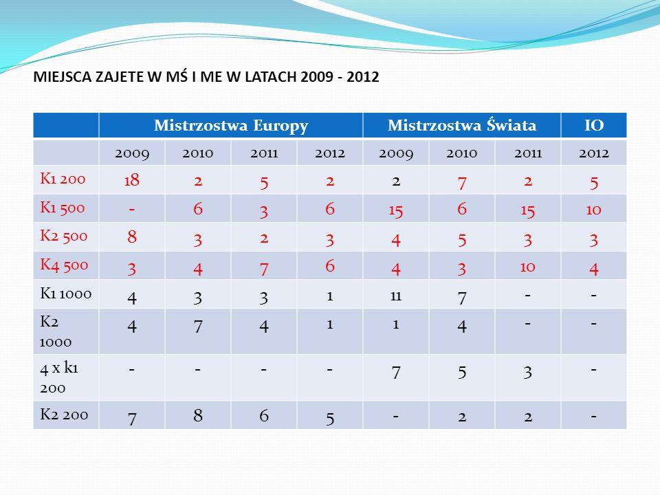 MIEJSCA ZAJETE W MŚ I ME W LATACH 2009 - 2012