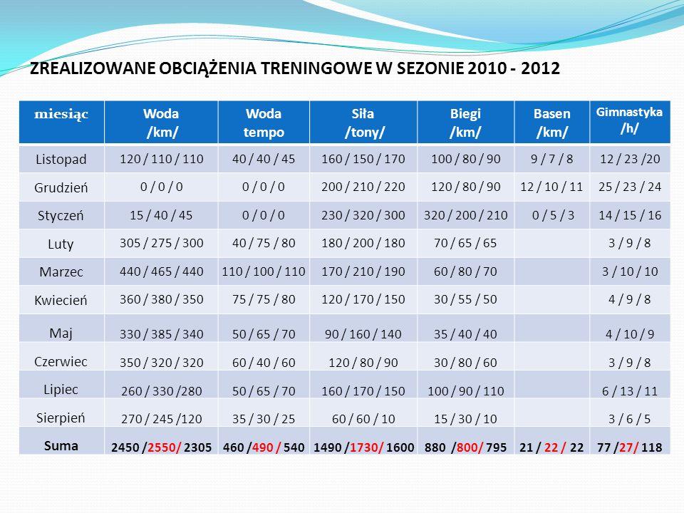 ZREALIZOWANE OBCIĄŻENIA TRENINGOWE W SEZONIE 2010 - 2012