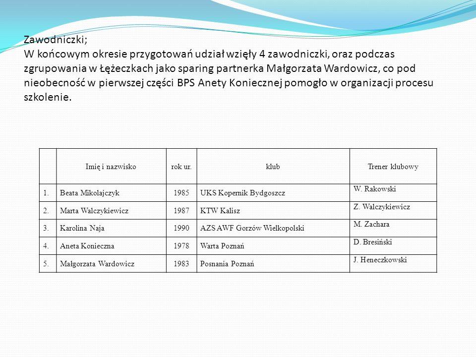 Zawodniczki; W końcowym okresie przygotowań udział wzięły 4 zawodniczki, oraz podczas zgrupowania w Łężeczkach jako sparing partnerka Małgorzata Wardowicz, co pod nieobecność w pierwszej części BPS Anety Koniecznej pomogło w organizacji procesu szkolenie.