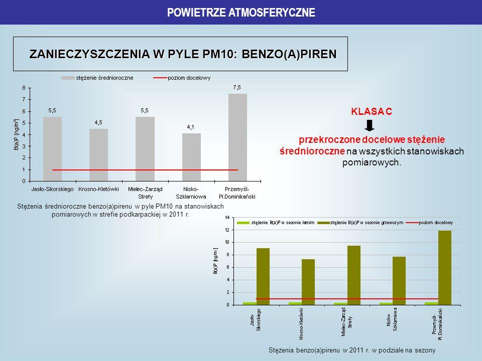 POWIETRZE ATMOSFERYCZNE ZANIECZYSZCZENIA W PYLE PM10: BENZO(A)PIREN
