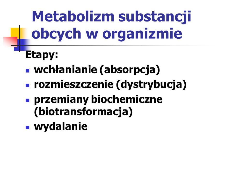 Metabolizm substancji obcych w organizmie