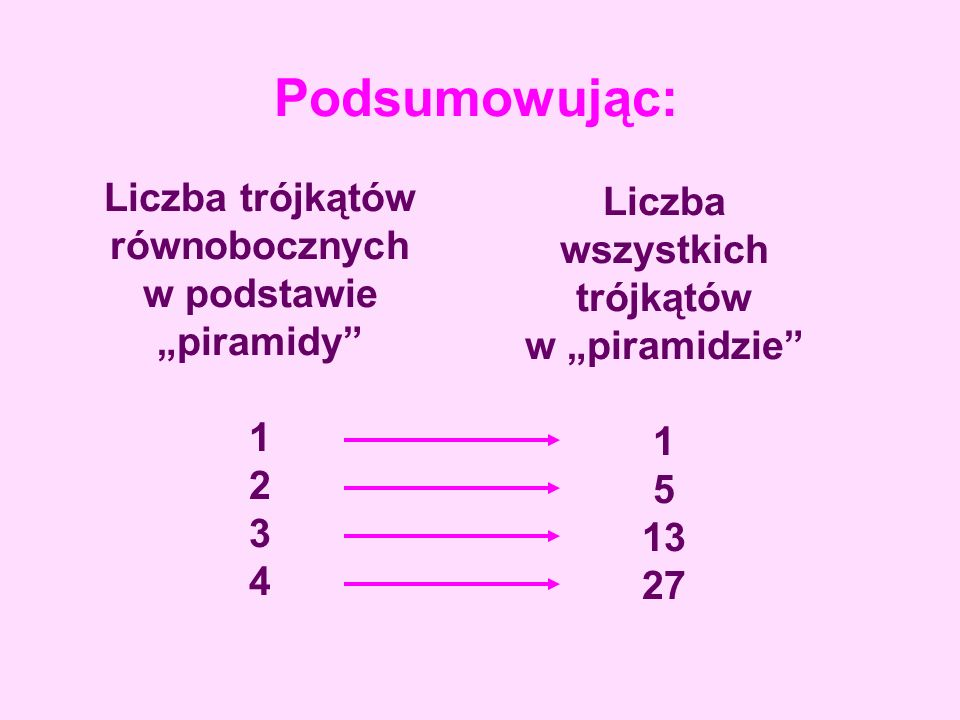 """Podsumowując: Liczba trójkątów równobocznych w podstawie """"piramidy 1 2 3 4."""