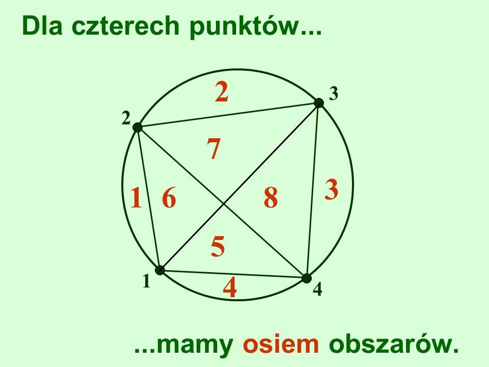 2 7 3 1 6 8 5 4 Dla czterech punktów... ...mamy osiem obszarów. 3 2 1
