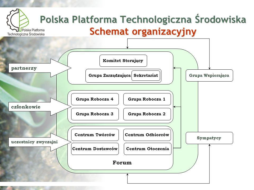 Polska Platforma Technologiczna Środowiska Schemat organizacyjny