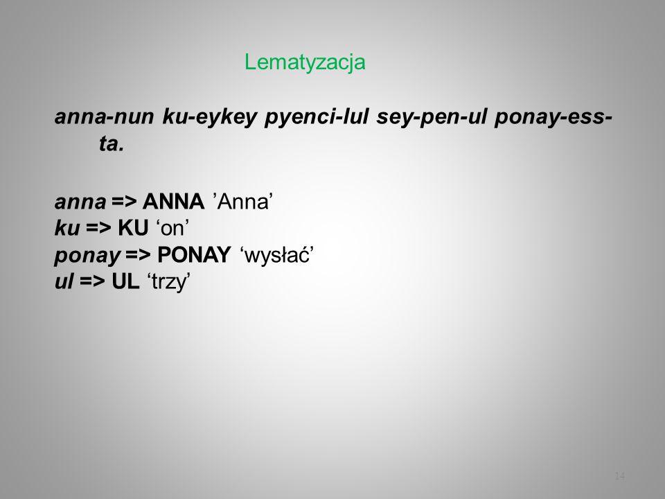 Lematyzacjaanna-nun ku-eykey pyenci-lul sey-pen-ul ponay-ess-ta. anna => ANNA 'Anna' ku => KU 'on' ponay => PONAY 'wysłać'