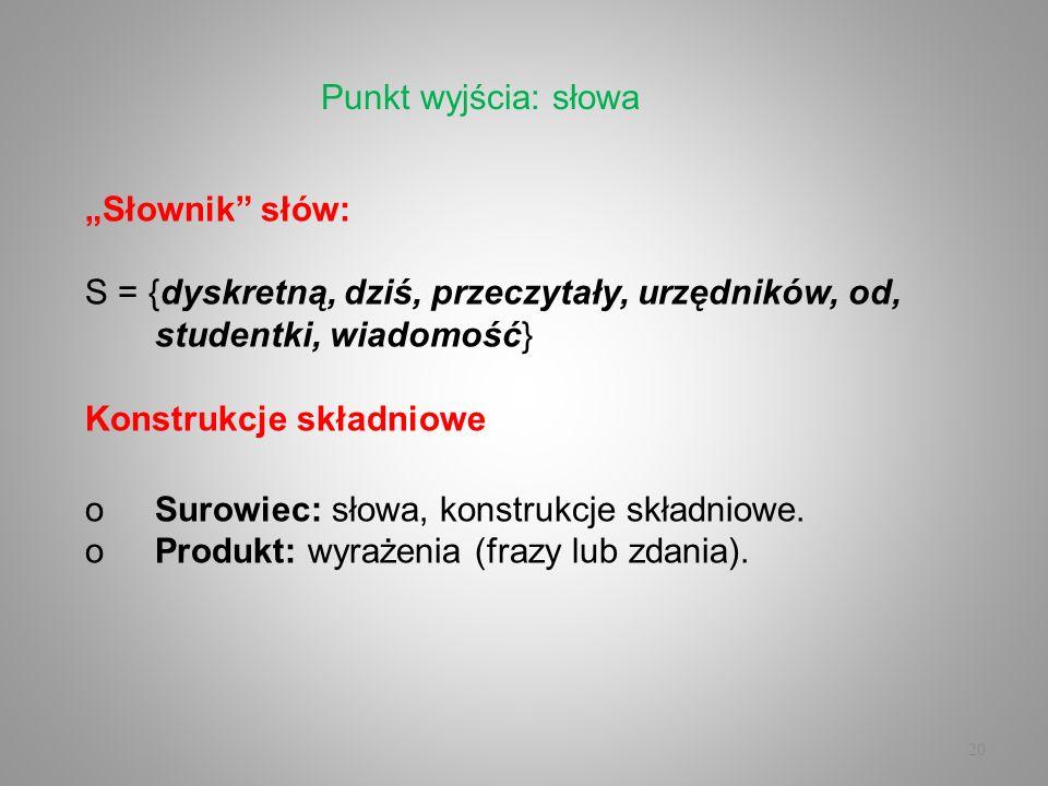 """Punkt wyjścia: słowa""""Słownik słów: S = {dyskretną, dziś, przeczytały, urzędników, od, studentki, wiadomość}"""