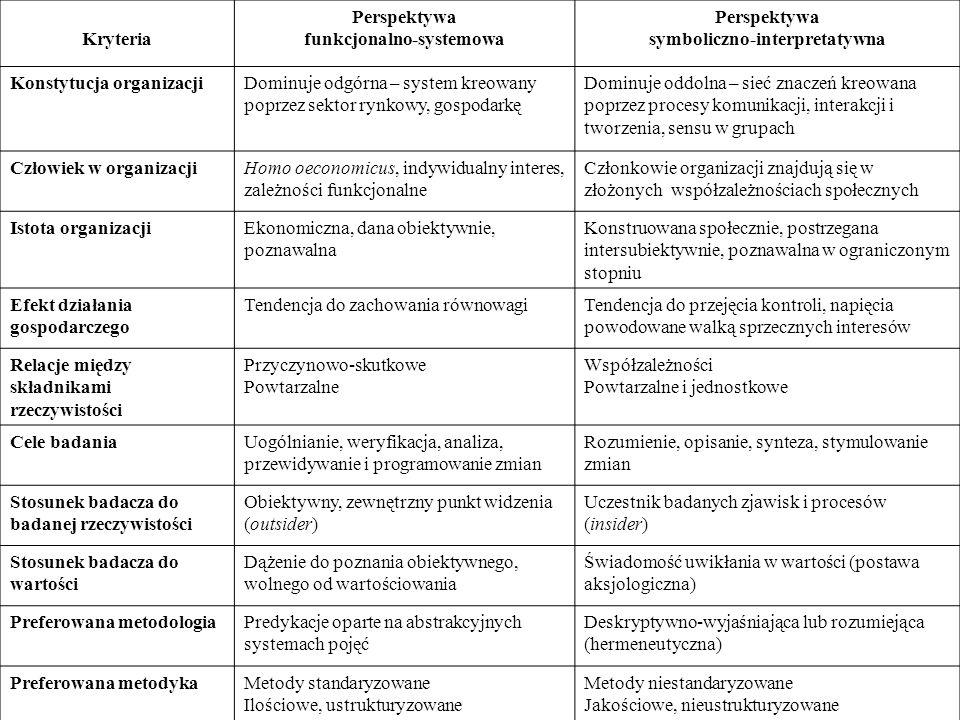 funkcjonalno-systemowa symboliczno-interpretatywna