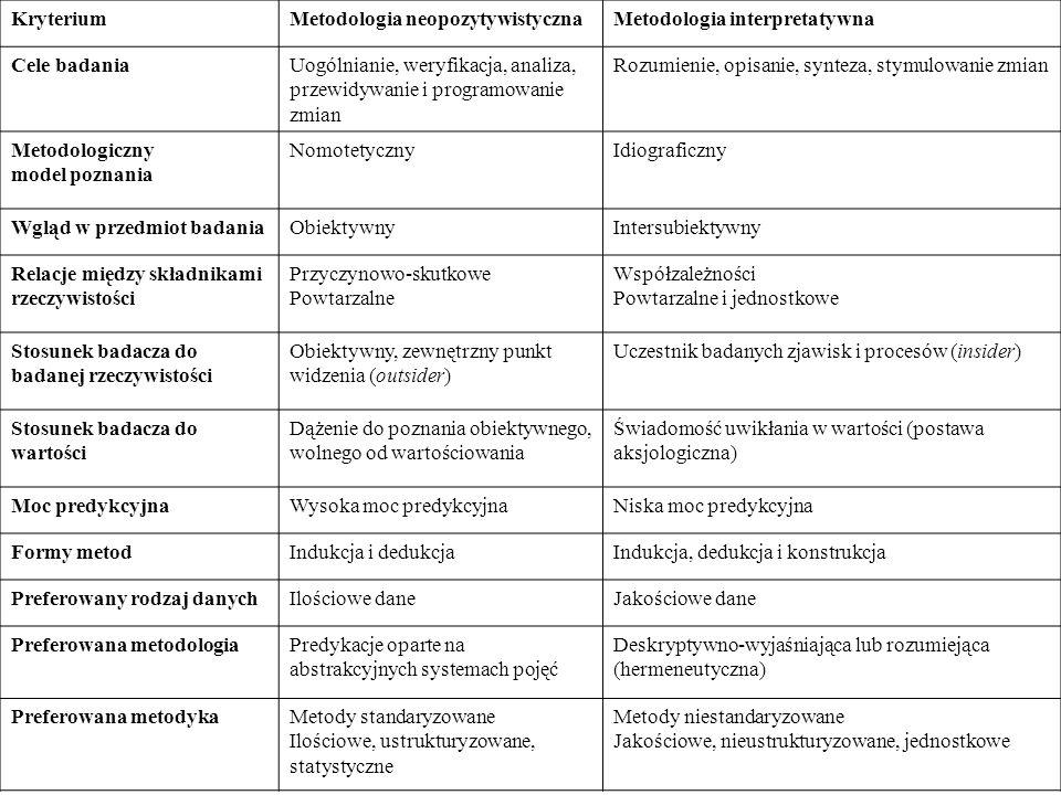 Kryterium Metodologia neopozytywistyczna. Metodologia interpretatywna. Cele badania.