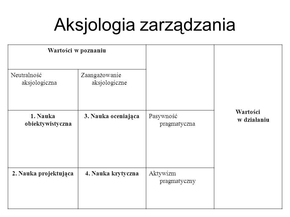 Aksjologia zarządzania