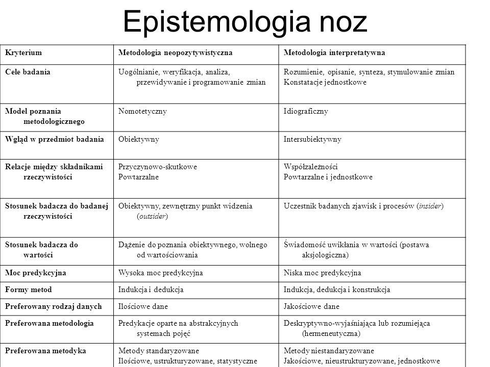 Epistemologia noz Kryterium Metodologia neopozytywistyczna
