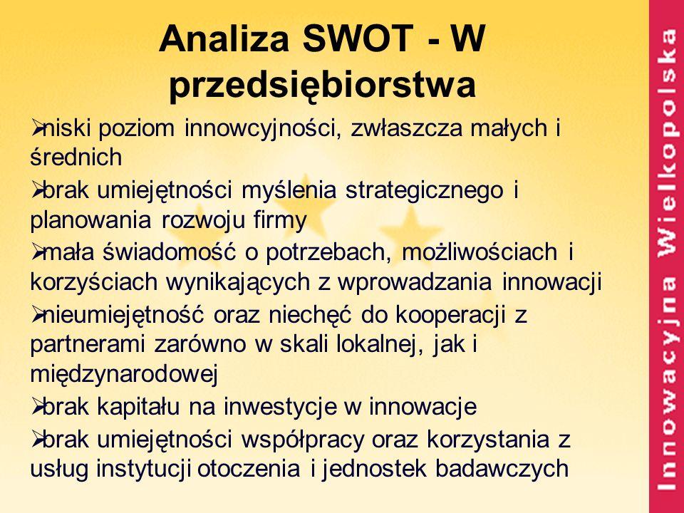 Analiza SWOT - W przedsiębiorstwa