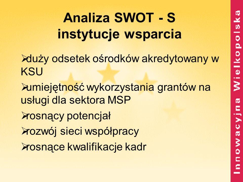 Analiza SWOT - S instytucje wsparcia