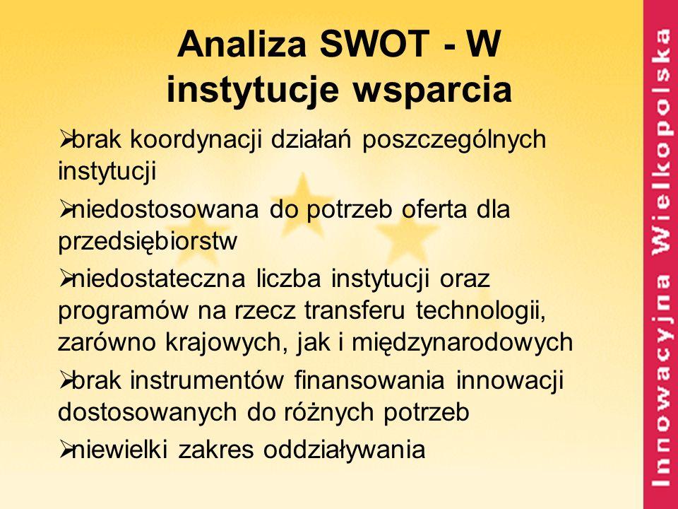 Analiza SWOT - W instytucje wsparcia