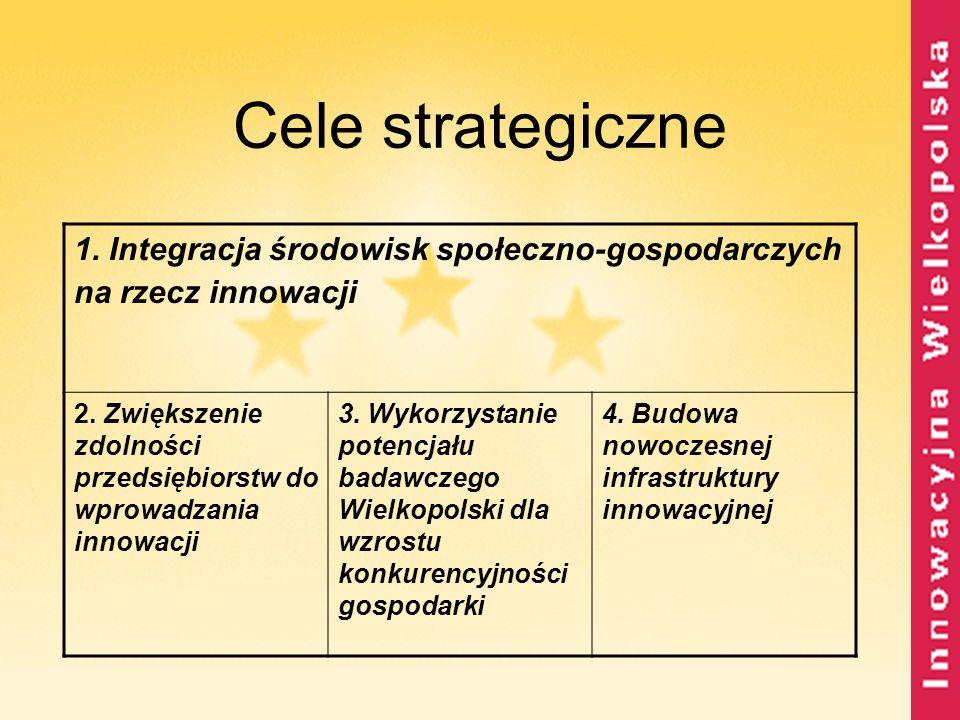Cele strategiczne 1. Integracja środowisk społeczno-gospodarczych na rzecz innowacji.