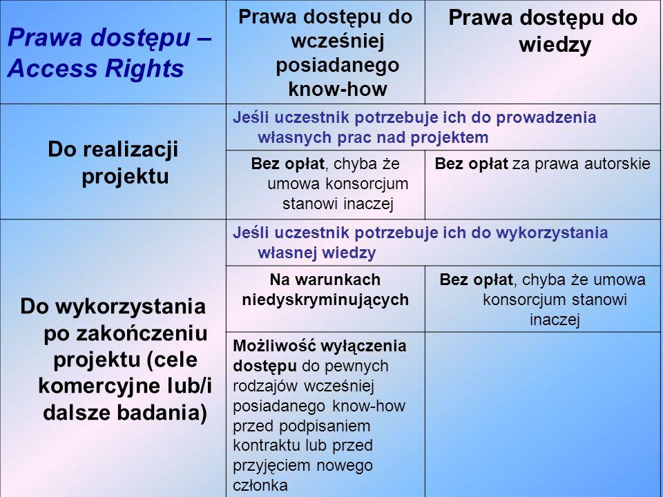 Prawa dostępu – Access Rights