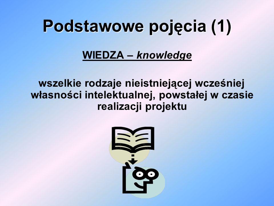 Podstawowe pojęcia (1) WIEDZA – knowledge