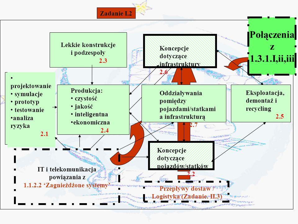 1.1.2.2 'Zagnieżdżone systemy' Logistyka (Zadanie. II.3)