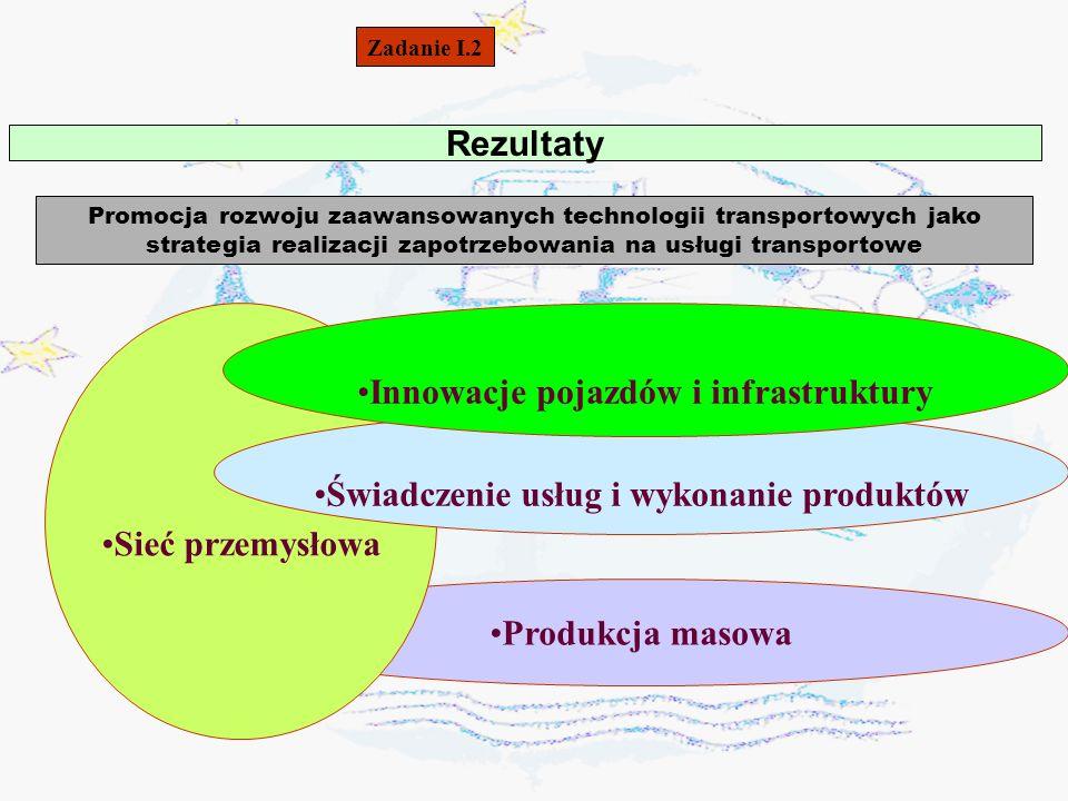 Innowacje pojazdów i infrastruktury