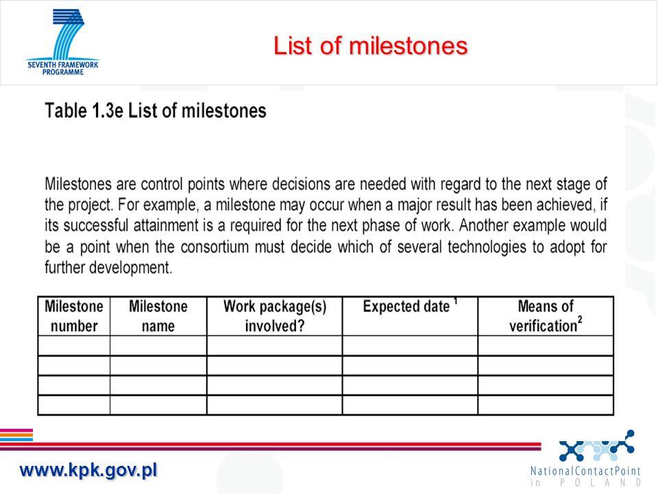 List of milestones