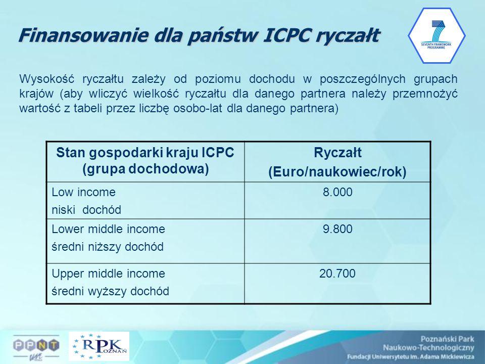 Stan gospodarki kraju ICPC (grupa dochodowa) (Euro/naukowiec/rok)