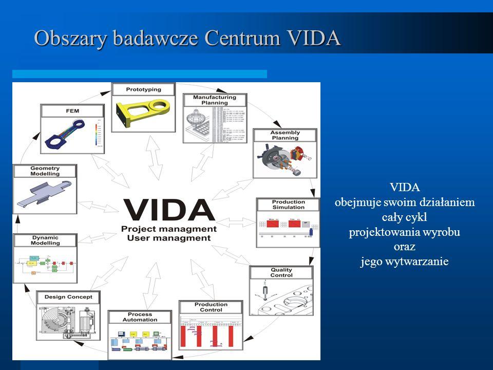 Obszary badawcze Centrum VIDA