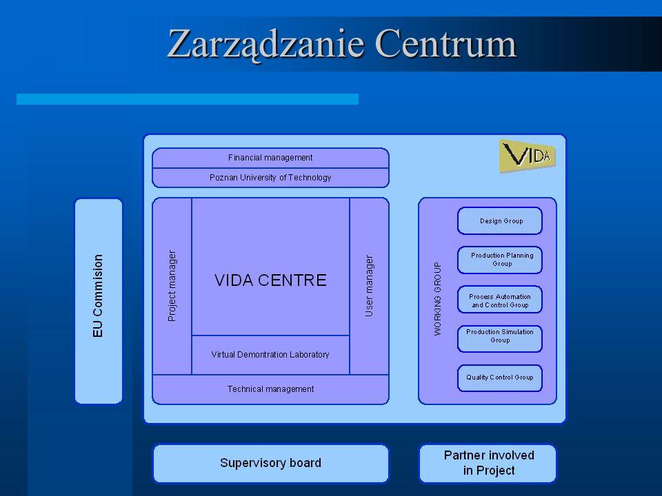 Zarządzanie Centrum