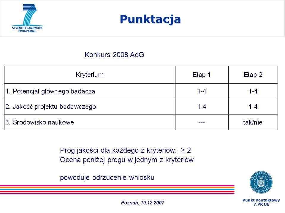 Punktacja Konkurs 2008 AdG Próg jakości dla każdego z kryteriów: ≥ 2