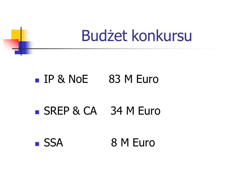 Budżet konkursu IP & NoE 83 M Euro SREP & CA 34 M Euro SSA 8 M Euro