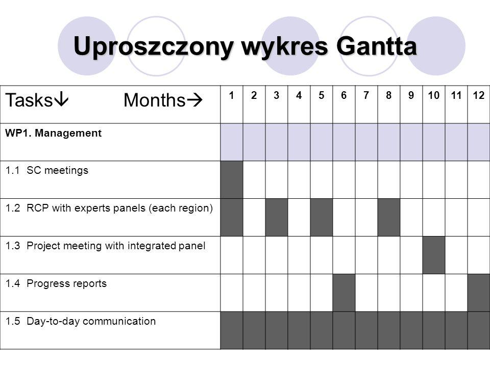 Uproszczony wykres Gantta