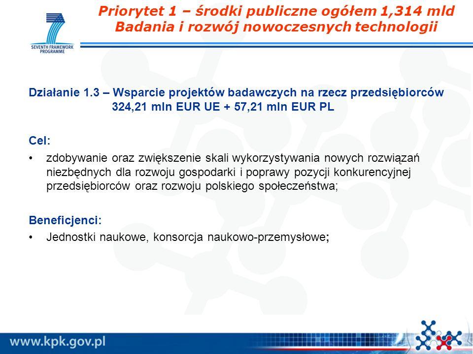 Priorytet 1 – środki publiczne ogółem 1,314 mld Badania i rozwój nowoczesnych technologii