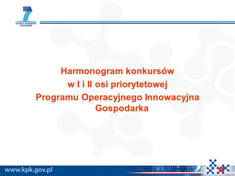 Harmonogram konkursów w I i II osi priorytetowej