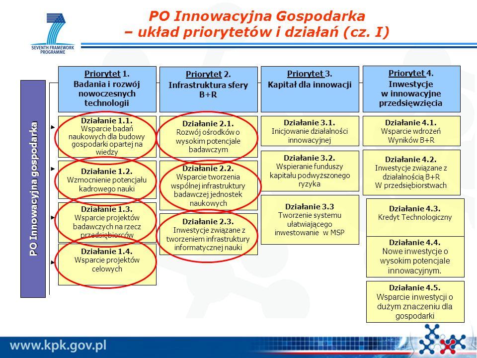 PO Innowacyjna Gospodarka – układ priorytetów i działań (cz. I)