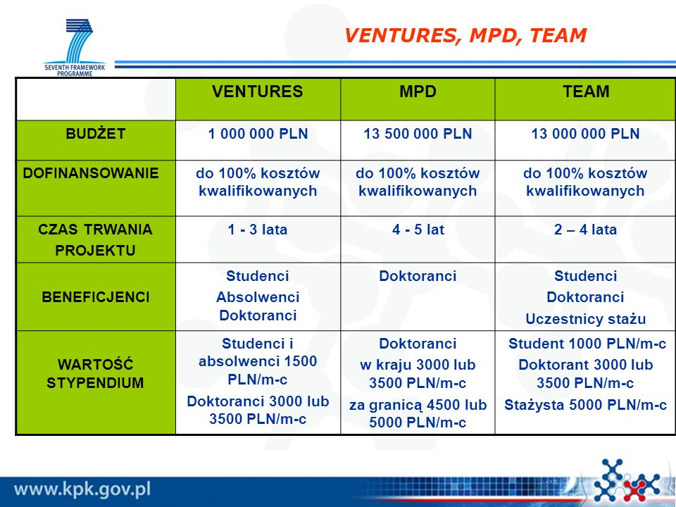 VENTURES, MPD, TEAM VENTURES MPD TEAM BUDŻET 1 000 000 PLN